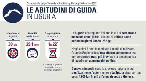 La Liguria è la regione in cui si percorrono meno km annui (9.944) e in cui si utilizza l'auto per meno giorni l'anno (252)