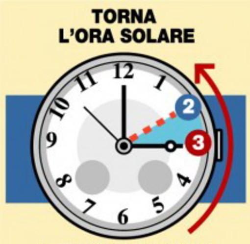 Stanotte torna l'ora solare: stasera o alle 3 ricordatevi di mettere le lancette indietro di un'ora