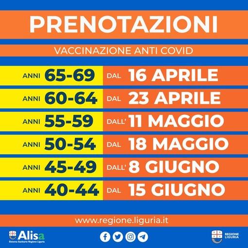 Vaccinazione anti Covid: stilato dalla Regione il calendario delle prossime prenotazioni in Liguria