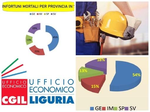 Infortuni sul lavoro, dati in calo in tutta la Liguria tranne ad Imperia: +0,63% delle denunce rispetto al 2019 nonostante il lockdown