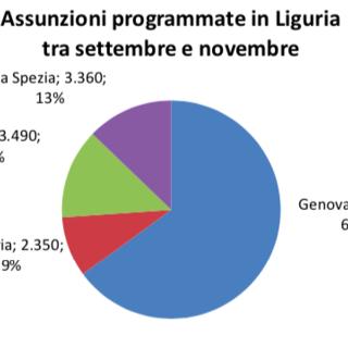 Lavoro in provincia di Imperia: tra settembre e novembre 2350 assunzioni, un brusco calo del 15% rispetto al 2018